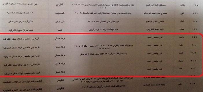 بالأسماء.. تعيين 215 من «أبناء العاملين» كموظفين بالنيابة في الشرقية 📷