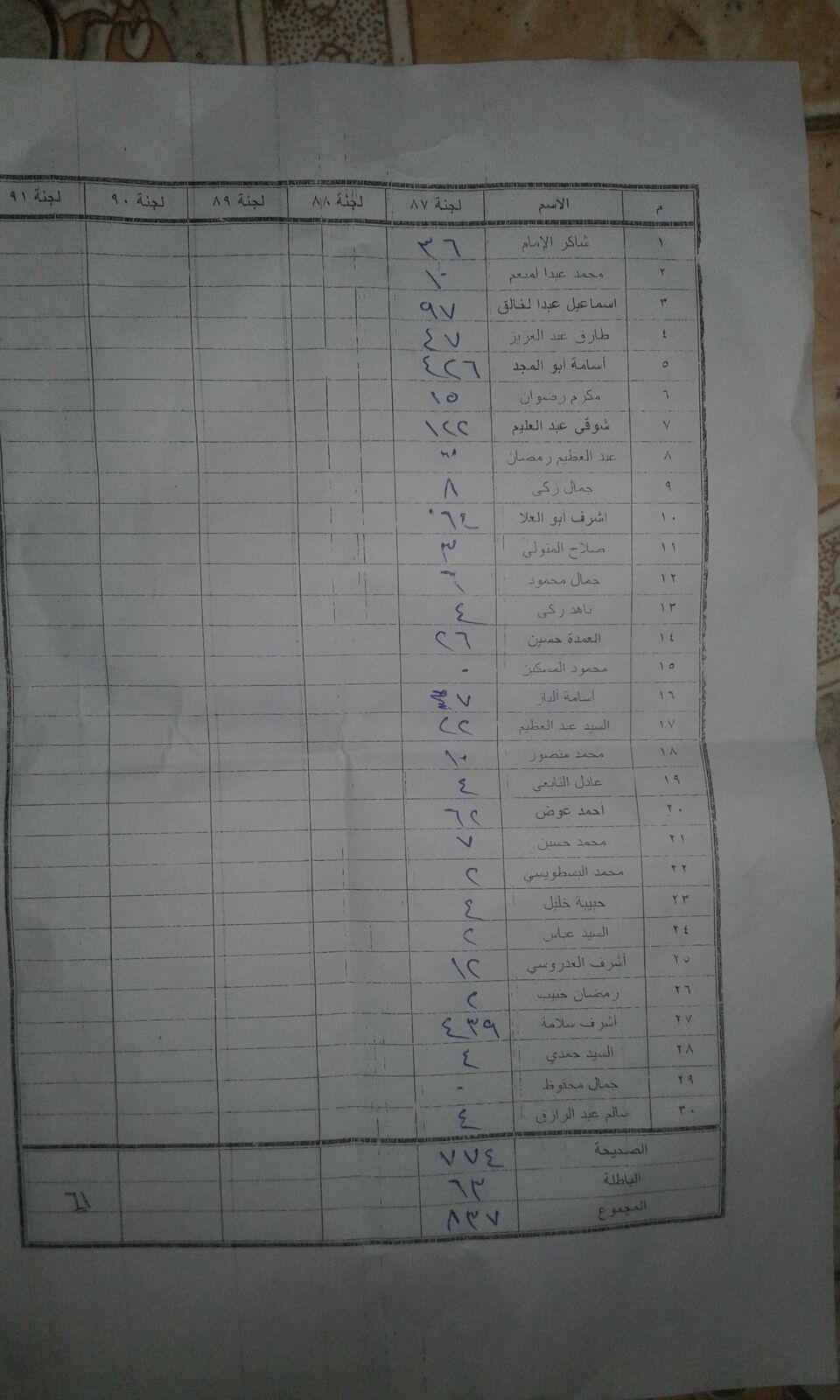 نتائج فرز أصوات لجنة 91 بإحدى مدارس دائرة دكرنس وبني عبيد