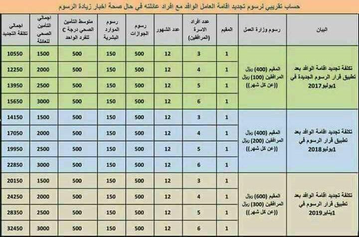 قلق بين المصريين المقيمين بالسعودية بسب تسعيرة رسوم المرافقين الجديدة (صورة)